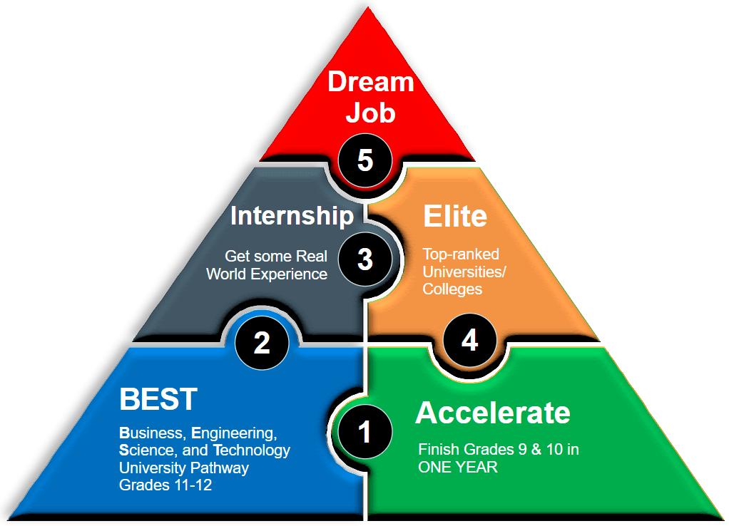 RPS-01-success-pathway